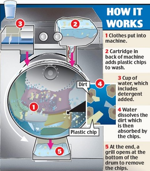 waschmaschine bald mit plastikchips elektronik blog by iwenzo. Black Bedroom Furniture Sets. Home Design Ideas